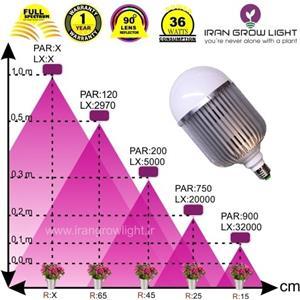 لامپ رشد گیاه 36 وات ~ 110wL